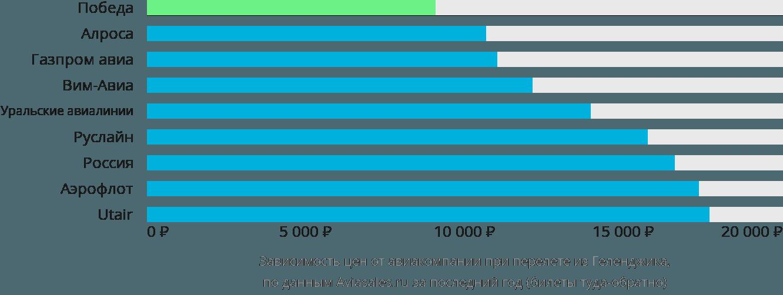 Динамика цен в зависимости от авиакомпании, совершающей перелет из Геленджика