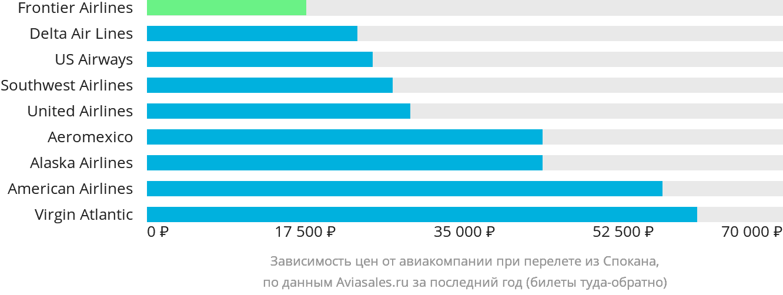 Динамика цен в зависимости от авиакомпании, совершающей перелет из Спокана