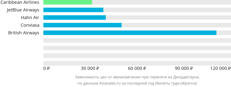 Динамика цен в зависимости от авиакомпании, совершающей перелет из Джорджтауна