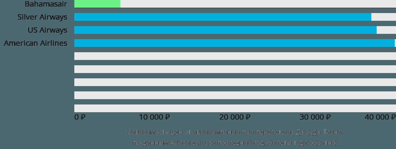 Динамика цен в зависимости от авиакомпании, совершающей перелет из Джордж Тауна