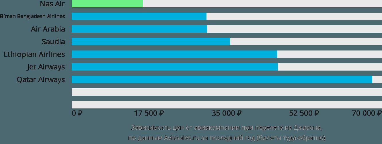 Динамика цен в зависимости от авиакомпании, совершающей перелет из Джизана