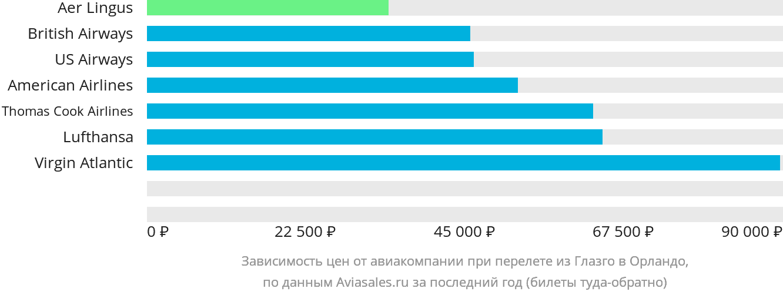 Динамика цен в зависимости от авиакомпании, совершающей перелет из Глазго в Орландо