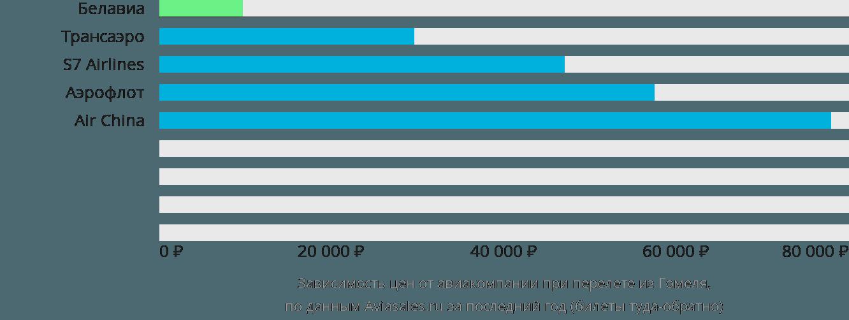 Динамика цен в зависимости от авиакомпании, совершающей перелет из Гомеля