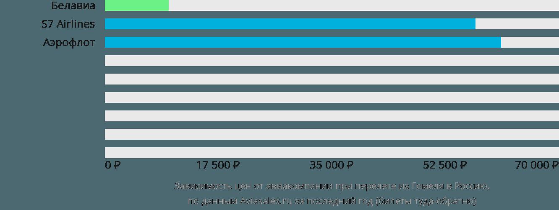 Динамика цен в зависимости от авиакомпании, совершающей перелет из Гомеля в Россию