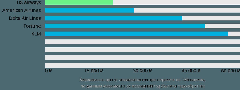Динамика цен в зависимости от авиакомпании, совершающей перелет из Гейнсвилла