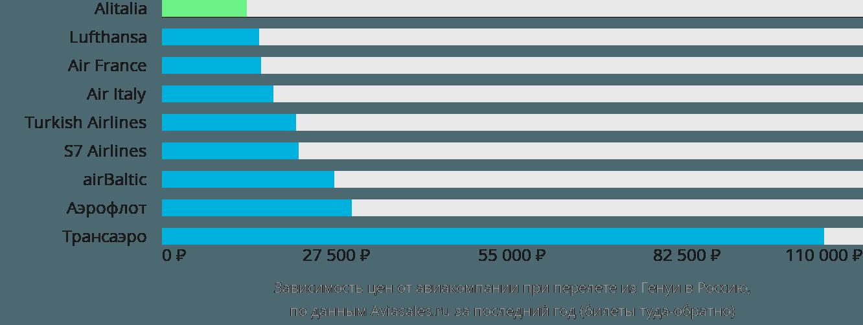 Динамика цен в зависимости от авиакомпании, совершающей перелёт из Генуи в Россию