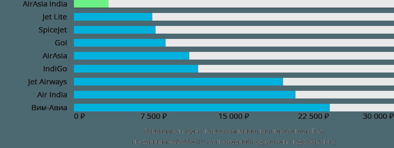 Динамика цен в зависимости от авиакомпании, совершающей перелет из Гоа
