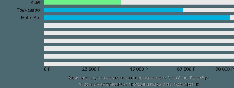 Динамика цен в зависимости от авиакомпании, совершающей перелет из Гоа в Санкт-Петербург