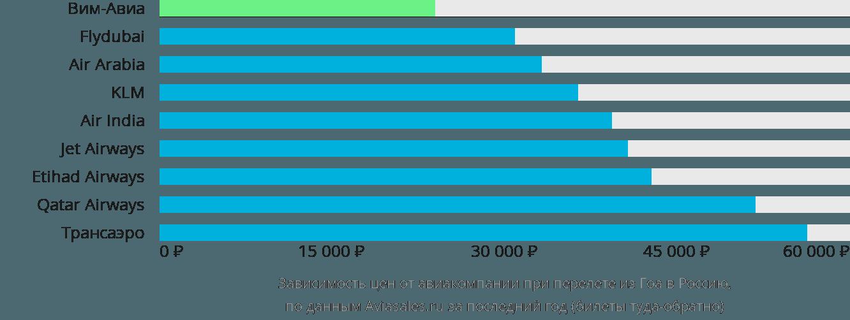 Динамика цен в зависимости от авиакомпании, совершающей перелет из Гоа в Россию