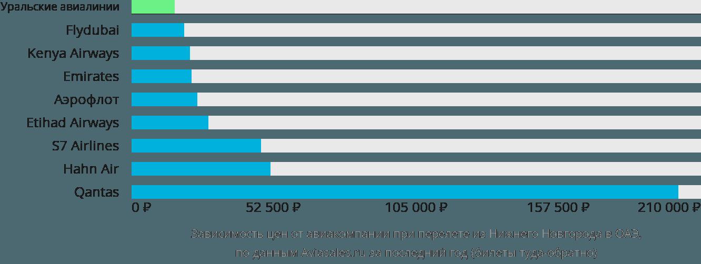 Динамика цен в зависимости от авиакомпании, совершающей перелет из Нижнего Новгорода в ОАЭ