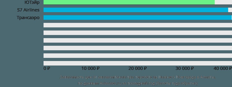 Динамика цен в зависимости от авиакомпании, совершающей перелет из Нижнего Новгорода в Алматы