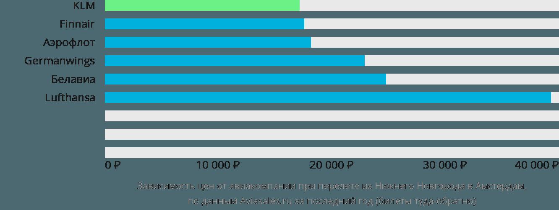 Динамика цен в зависимости от авиакомпании, совершающей перелет из Нижнего Новгорода в Амстердам