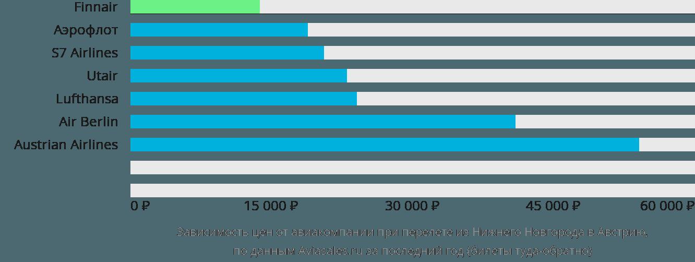 Динамика цен в зависимости от авиакомпании, совершающей перелёт из Нижнего Новгорода в Австрию