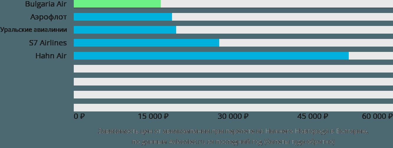Динамика цен в зависимости от авиакомпании, совершающей перелет из Нижнего Новгорода в Болгарию