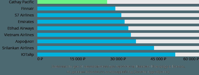 Динамика цен в зависимости от авиакомпании, совершающей перелет из Нижнего Новгорода в Бангкок
