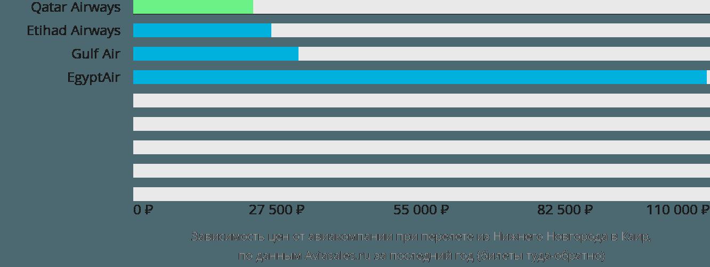 Динамика цен в зависимости от авиакомпании, совершающей перелет из Нижнего Новгорода в Каир