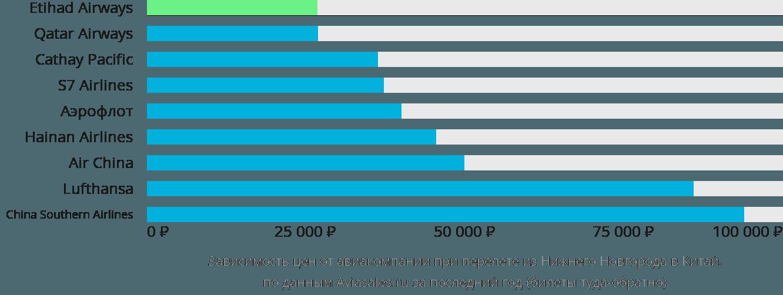 Динамика цен в зависимости от авиакомпании, совершающей перелёт из Нижнего Новгорода в Китай