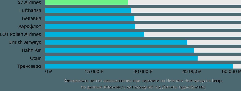 Динамика цен в зависимости от авиакомпании, совершающей перелет из Нижнего Новгорода на Кипр