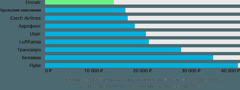 Динамика цен в зависимости от авиакомпании, совершающей перелёт из Нижнего Новгорода в Чехию