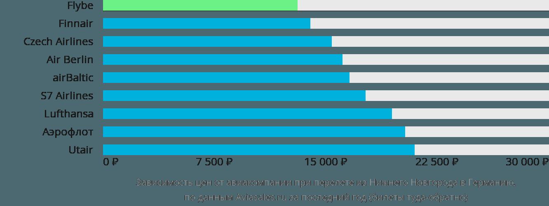Динамика цен в зависимости от авиакомпании, совершающей перелёт из Нижнего Новгорода в Германию