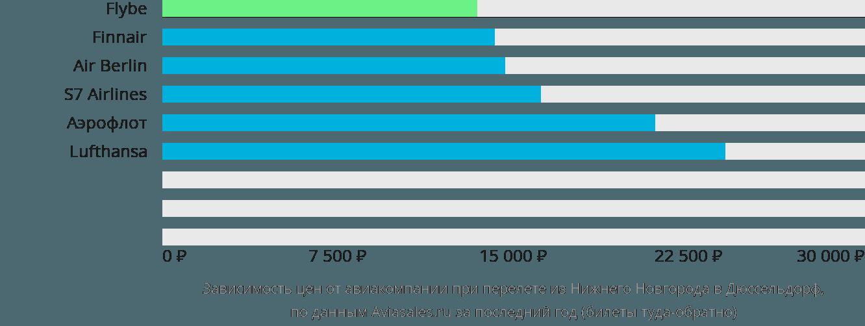 Динамика цен в зависимости от авиакомпании, совершающей перелет из Нижнего Новгорода в Дюссельдорф