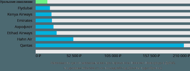 Динамика цен в зависимости от авиакомпании, совершающей перелет из Нижнего Новгорода в Дубай