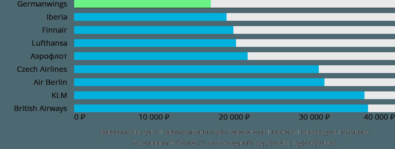 Динамика цен в зависимости от авиакомпании, совершающей перелёт из Нижнего Новгорода в Испанию