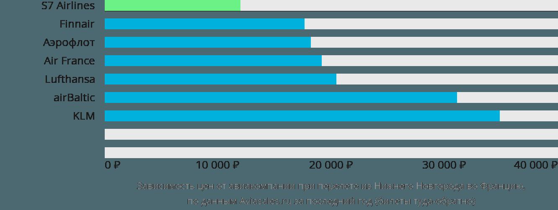 Динамика цен в зависимости от авиакомпании, совершающей перелет из Нижнего Новгорода во Францию