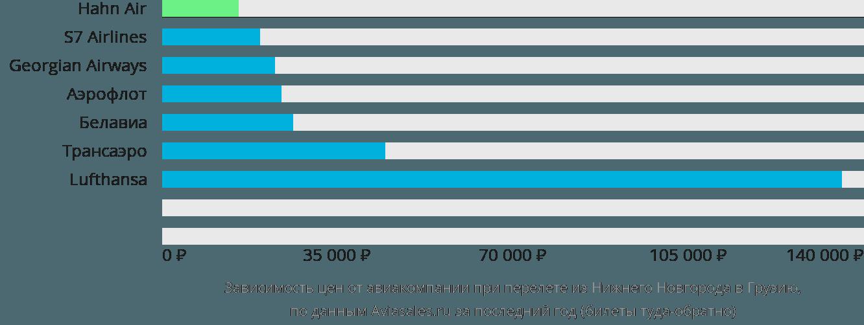 Динамика цен в зависимости от авиакомпании, совершающей перелет из Нижнего Новгорода в Грузию