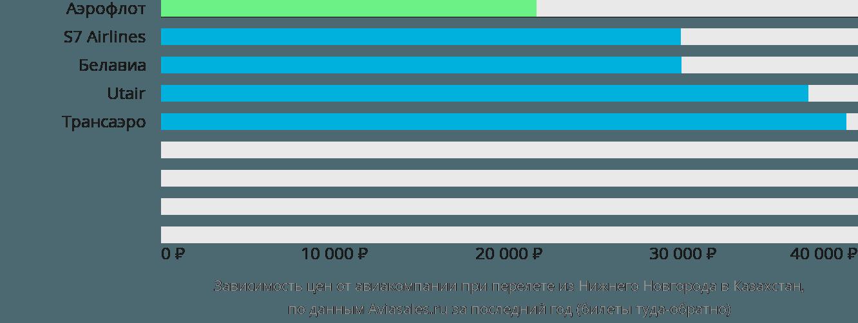 Динамика цен в зависимости от авиакомпании, совершающей перелет из Нижнего Новгорода в Казахстан