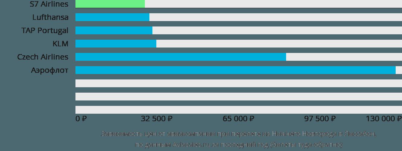 Динамика цен в зависимости от авиакомпании, совершающей перелет из Нижнего Новгорода в Лиссабон