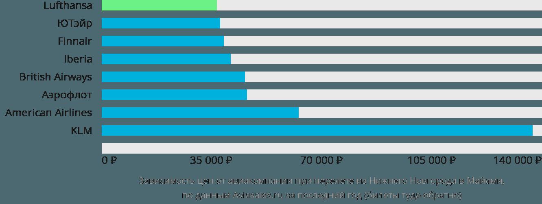 Динамика цен в зависимости от авиакомпании, совершающей перелет из Нижнего Новгорода в Майами