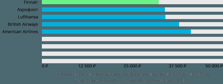 Динамика цен в зависимости от авиакомпании, совершающей перелет из Нижнего Новгорода в Нью-Йорк