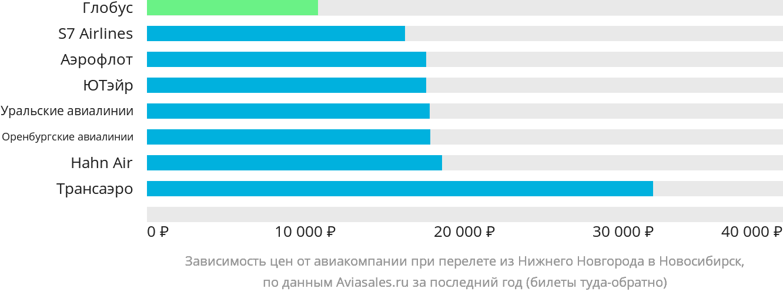 Динамика цен в зависимости от авиакомпании, совершающей перелет из Нижнего Новгорода в Новосибирск