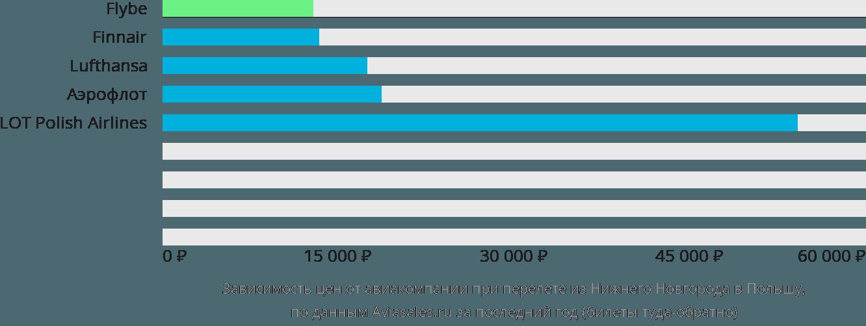 Динамика цен в зависимости от авиакомпании, совершающей перелет из Нижнего Новгорода в Польшу