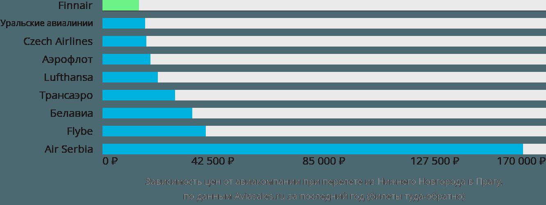 Динамика цен в зависимости от авиакомпании, совершающей перелет из Нижнего Новгорода в Прагу
