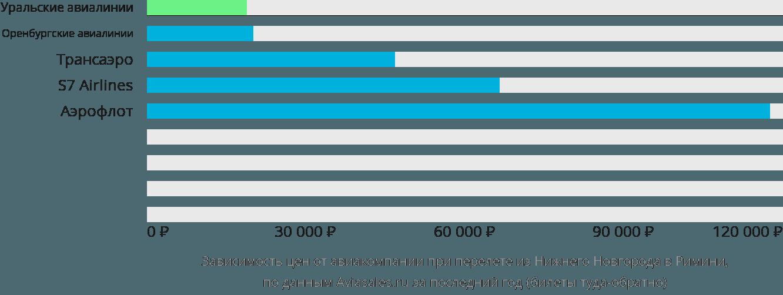 Динамика цен в зависимости от авиакомпании, совершающей перелет из Нижнего Новгорода в Римини