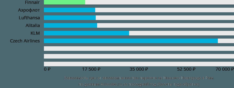 Динамика цен в зависимости от авиакомпании, совершающей перелет из Нижнего Новгорода в Рим