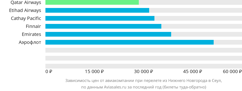 Динамика цен в зависимости от авиакомпании, совершающей перелет из Нижнего Новгорода в Сеул