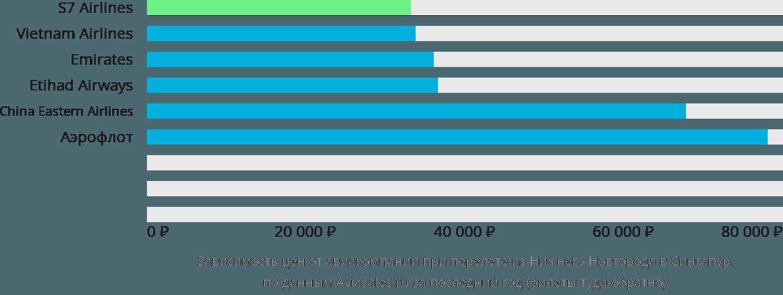 Динамика цен в зависимости от авиакомпании, совершающей перелет из Нижнего Новгорода в Сингапур