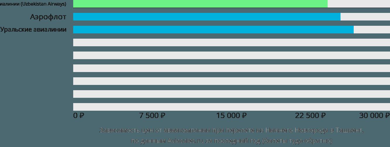 Динамика цен в зависимости от авиакомпании, совершающей перелет из Нижнего Новгорода в Ташкент
