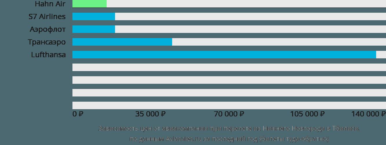 Динамика цен в зависимости от авиакомпании, совершающей перелет из Нижнего Новгорода в Тбилиси