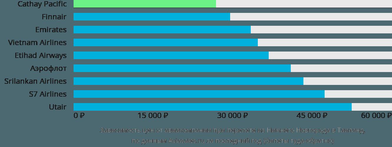Динамика цен в зависимости от авиакомпании, совершающей перелет из Нижнего Новгорода в Таиланд