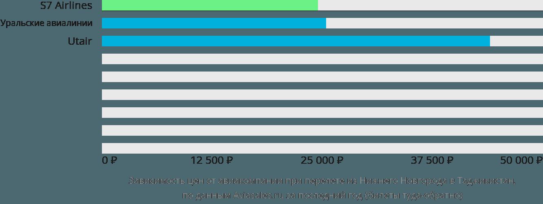Динамика цен в зависимости от авиакомпании, совершающей перелет из Нижнего Новгорода в Таджикистан