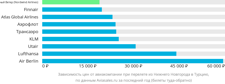 Динамика цен в зависимости от авиакомпании, совершающей перелет из Нижнего Новгорода в Турцию