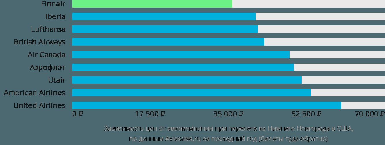 Динамика цен в зависимости от авиакомпании, совершающей перелёт из Нижнего Новгорода в США