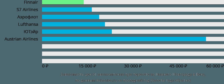 Динамика цен в зависимости от авиакомпании, совершающей перелет из Нижнего Новгорода в Вену