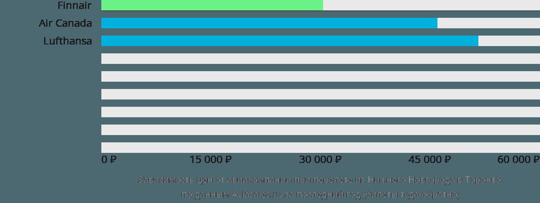 Динамика цен в зависимости от авиакомпании, совершающей перелет из Нижнего Новгорода в Торонто