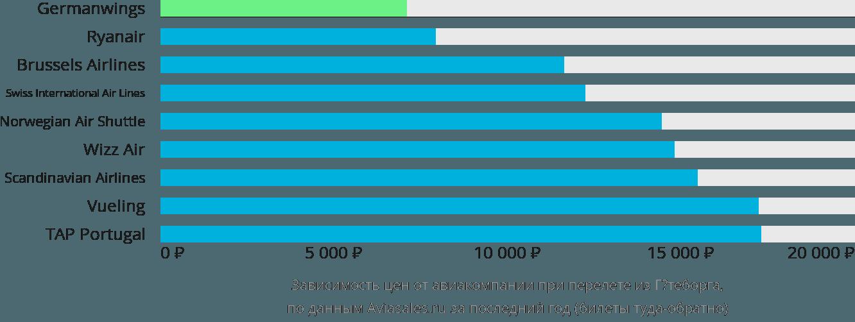 Динамика цен в зависимости от авиакомпании, совершающей перелет из Гётеборга