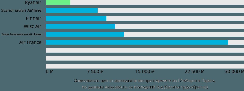Динамика цен в зависимости от авиакомпании, совершающей перелет из Гётеборга в Париж